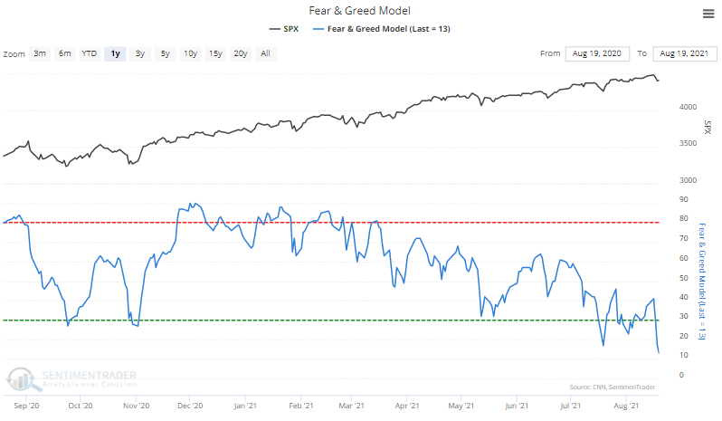 fear & greed model