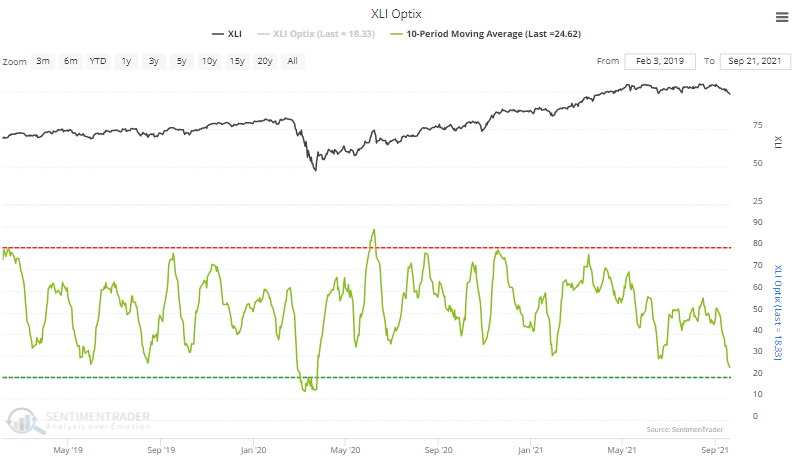 xli industrial sentiment optimism index