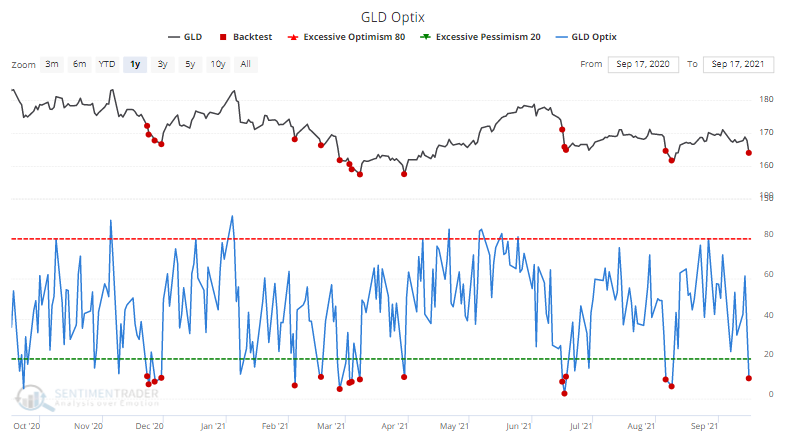 gold gld sentiment optimism index